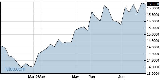 IHRMF 6-Month Chart