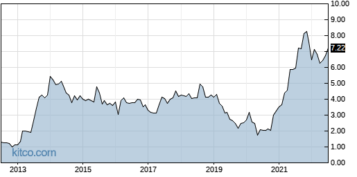 III 10-Year Chart
