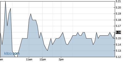 III 1-Day Chart
