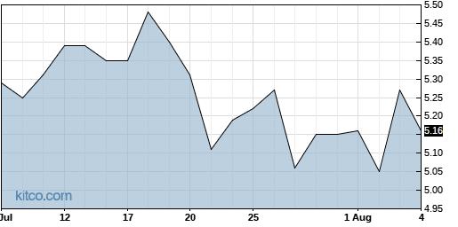 III 1-Month Chart