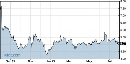 III 1-Year Chart