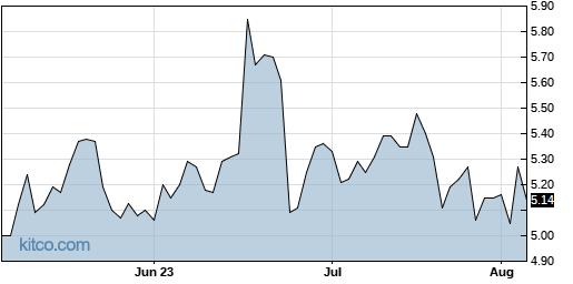 III 3-Month Chart