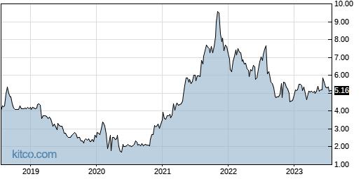 III 5-Year Chart