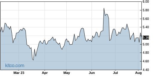 III 6-Month Chart