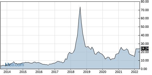 IIN 10-Year Chart