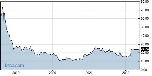 IIN 5-Year Chart