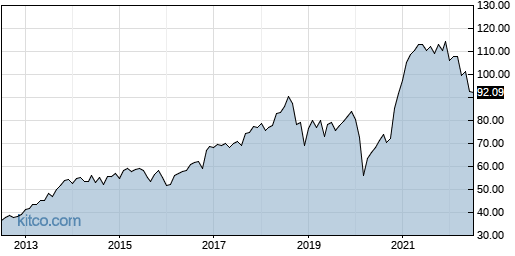 IJR 10-Year Chart