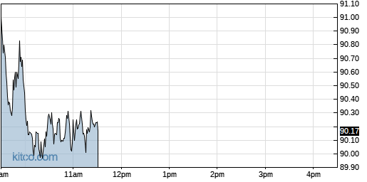 IJR 1-Day Chart