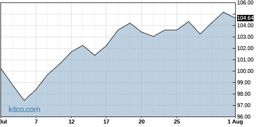 IJR 1-Month Chart