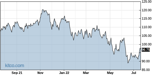 IJR 1-Year Chart