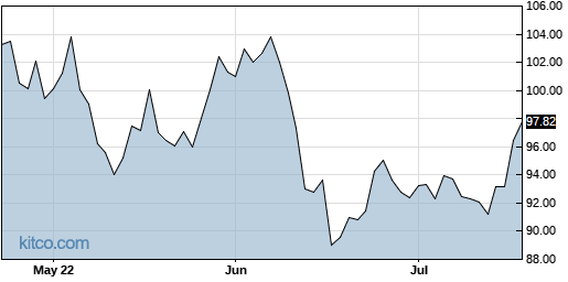 IJR 3-Month Chart