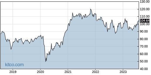 IJR 5-Year Chart