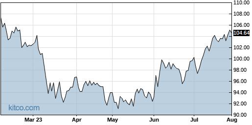 IJR 6-Month Chart