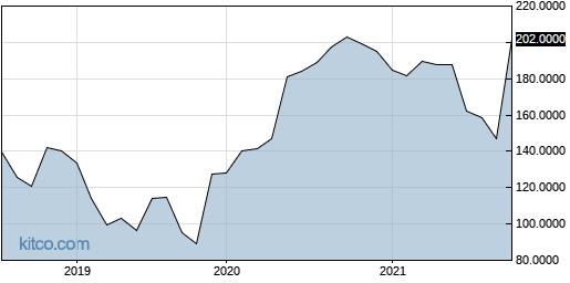 ILIAF 5-Year Chart