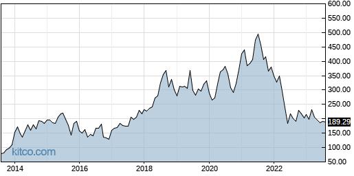 ILMN 10-Year Chart