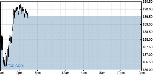 ILMN 1-Day Chart