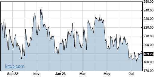 ILMN 1-Year Chart