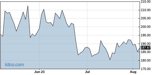 ILMN 3-Month Chart