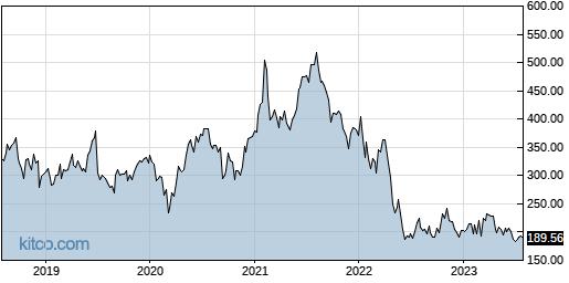 ILMN 5-Year Chart