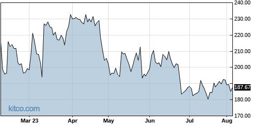 ILMN 6-Month Chart