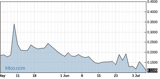 IMBI 3-Month Chart