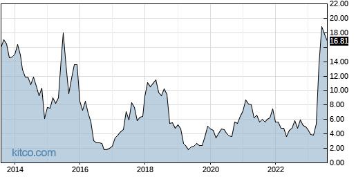 IMGN 10-Year Chart