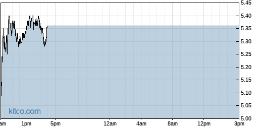 IMGN 1-Day Chart