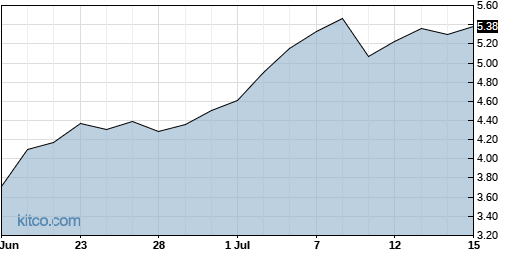 IMGN 1-Month Chart