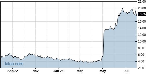 IMGN 1-Year Chart
