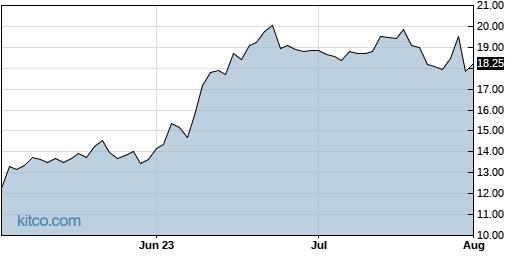 IMGN 3-Month Chart