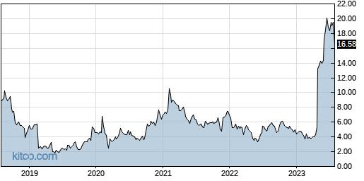 IMGN 5-Year Chart