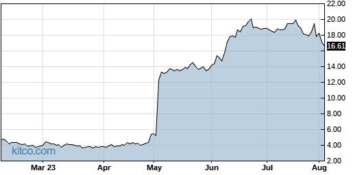 IMGN 6-Month Chart