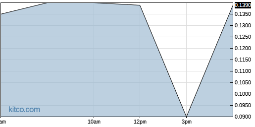 IMHC 1-Day Chart