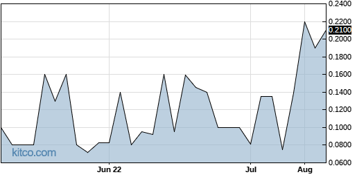 IMHC 3-Month Chart