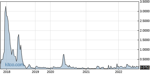 IMHC 5-Year Chart