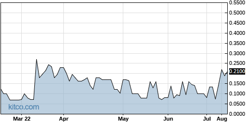 IMHC 6-Month Chart