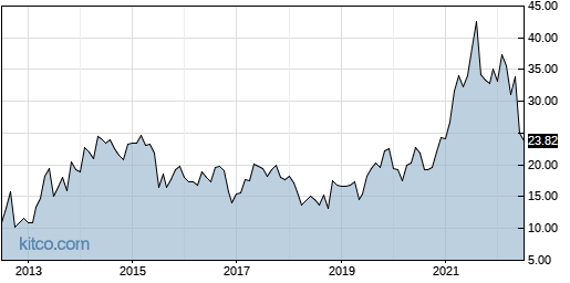 IMOS 10-Year Chart