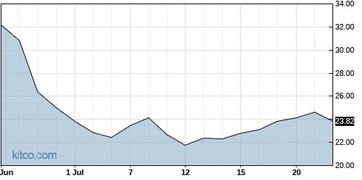 IMOS 1-Month Chart