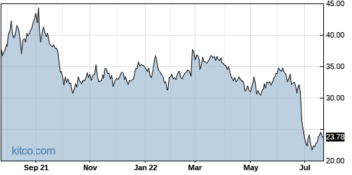 IMOS 1-Year Chart