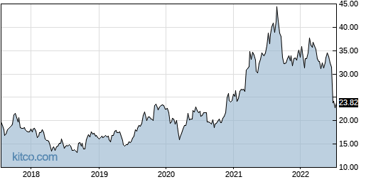 IMOS 5-Year Chart