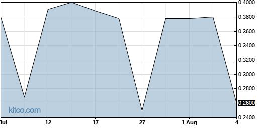 IMUC 1-Month Chart