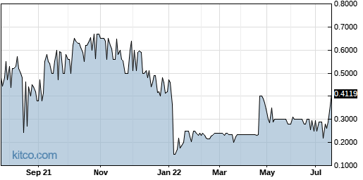 IMUC 1-Year Chart