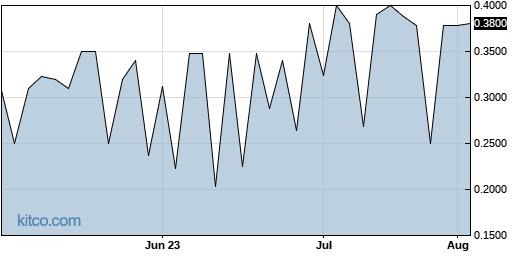 IMUC 3-Month Chart