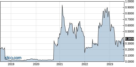IMUC 5-Year Chart
