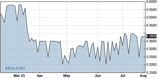IMUC 6-Month Chart