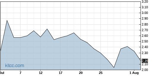 IMUX 1-Month Chart
