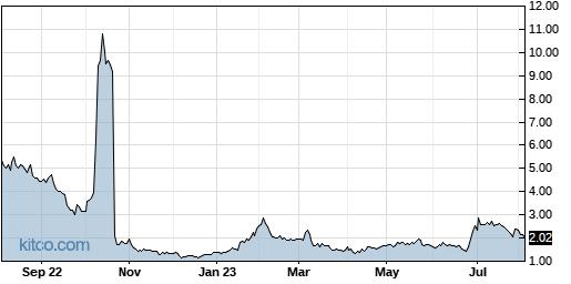 IMUX 1-Year Chart