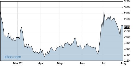 IMUX 6-Month Chart