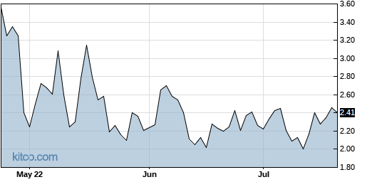 INAB 3-Month Chart