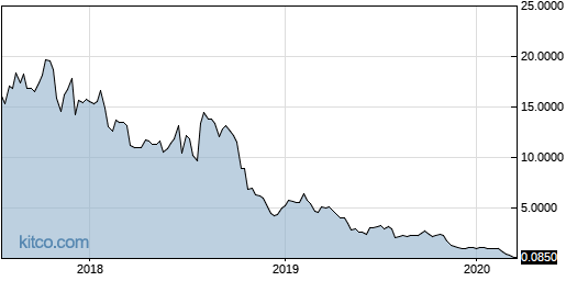 INAP 5-Year Chart